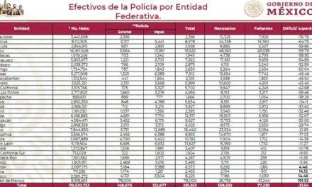Déficit de al menos 77 mil policías estatales y municipales: SSPC
